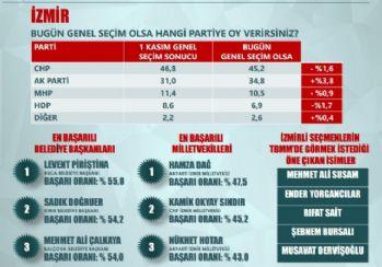 CHP Ege'de düşüşte, AK Parti yükselişte