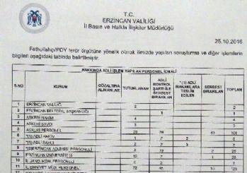 Erzincan'da FETÖ soruşturmasında 2 avukat gözaltına alındı