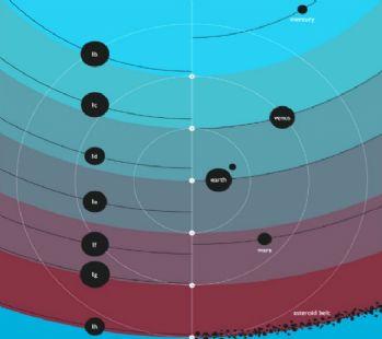 Dünya'ya benzer 7 gezegen bulundu