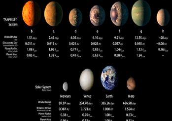 Gökbilimciler: Keşfedilen 7 gezegenden 2'sinde yaşam mümkün