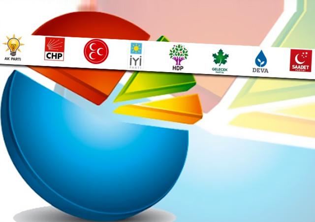 Konsensus anket sonuçları yayınlandı! Cumhur ittifakı yüzde 51.4