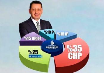 CHP'den kadrolaşma itirafı: 100 kişi alınıyorsa işe, 35 CHP, 15 İYİ Parti, 15 diğerleri, 20-25 de İBB kariyer!
