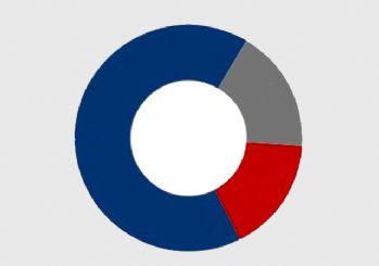 Optimar'ın 'HDP kapatılsın mı?' anketi