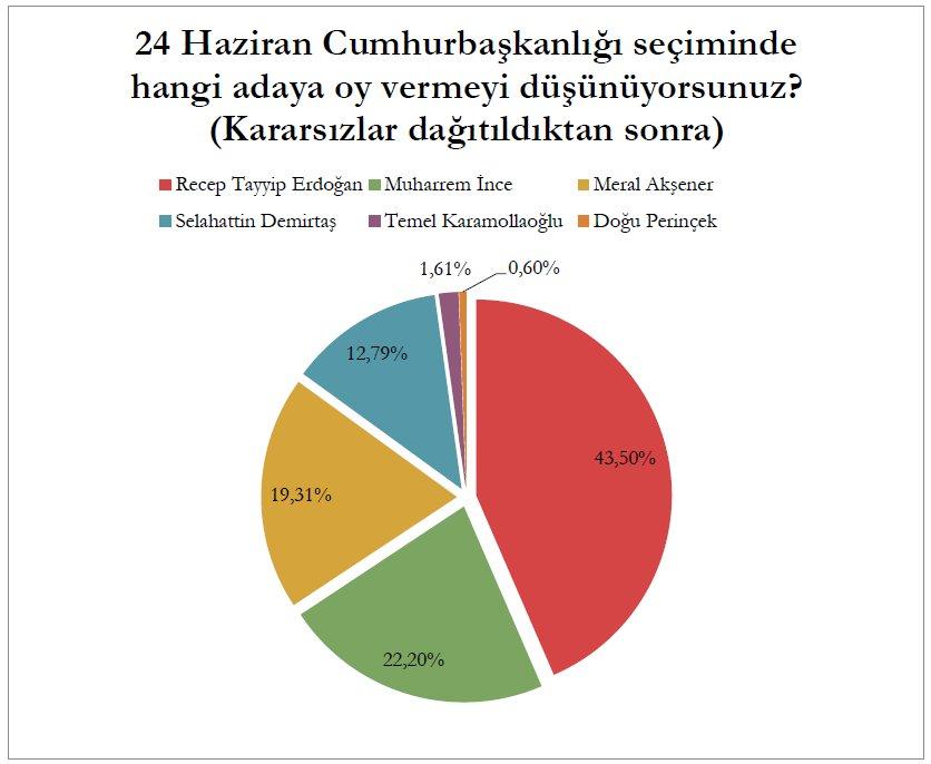 Son seçim anketi 2018