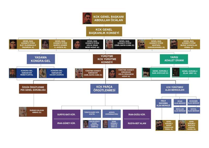 Işte pkk nın yeni yönetim şeması