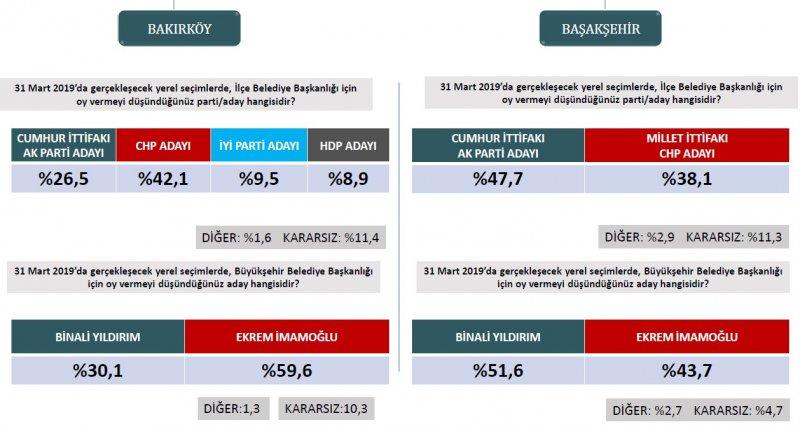 İstanbul için anket sonuçları! Binali Yıldırım önde