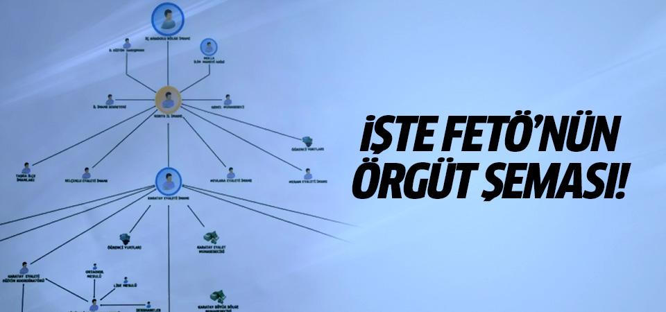 İşte FETÖ'nün örgüt şeması!