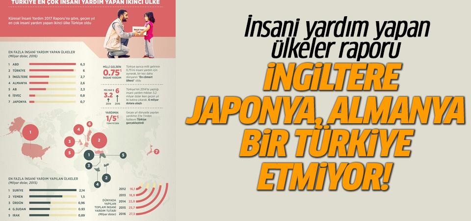 Dünyadaki yardımın 5'te 1'i Türkiye'den