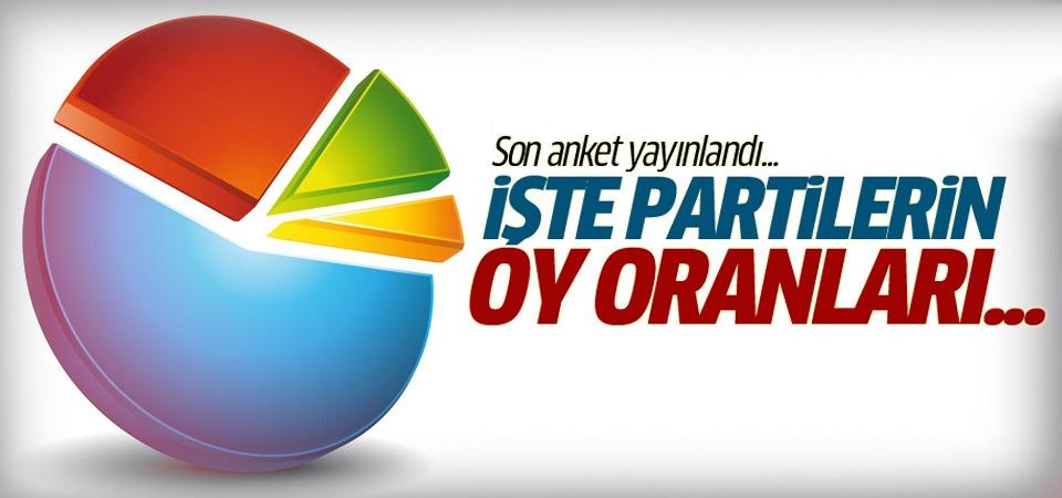SONAR son seçim anketini açıkladı